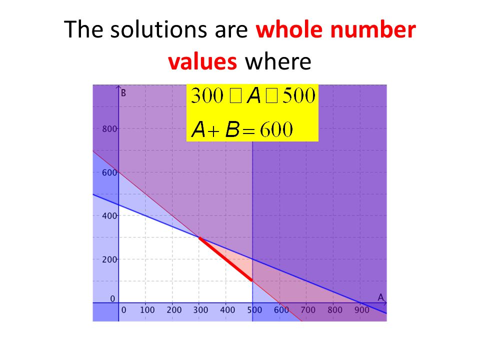 The solutions are whole number values where