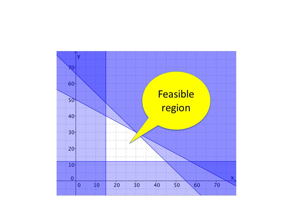 Feasible region