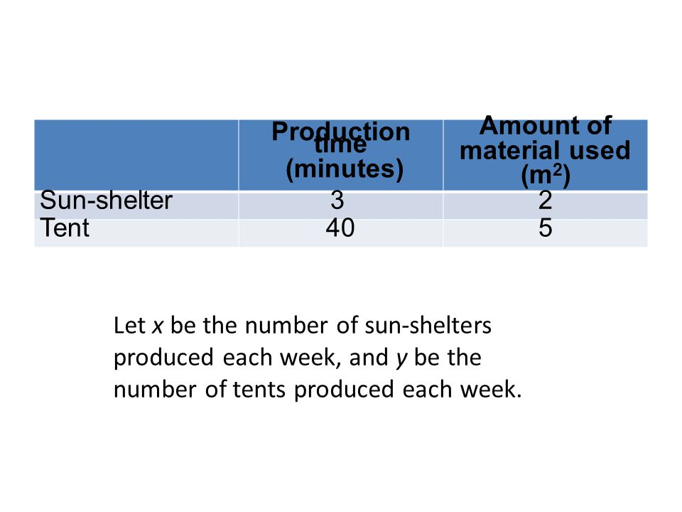 Production time (minutes) Amount of material used (m 2 ) Sun-shelter3 2 Tent405 Let x be the number of sun-shelters produced each week, and y be the number of tents produced each week.