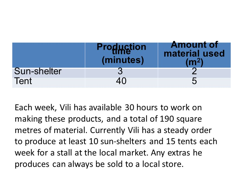 Production time (minutes) Amount of material used (m 2 ) Sun-shelter3 2 Tent405 Each week, Vili has available 30 hours to work on making these products, and a total of 190 square metres of material.