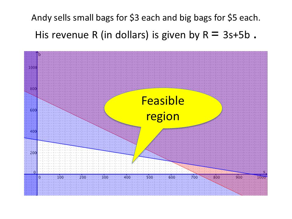 Andy sells small bags for $3 each and big bags for $5 each. His revenue R (in dollars) is given by R = 3s+5b. Feasible region
