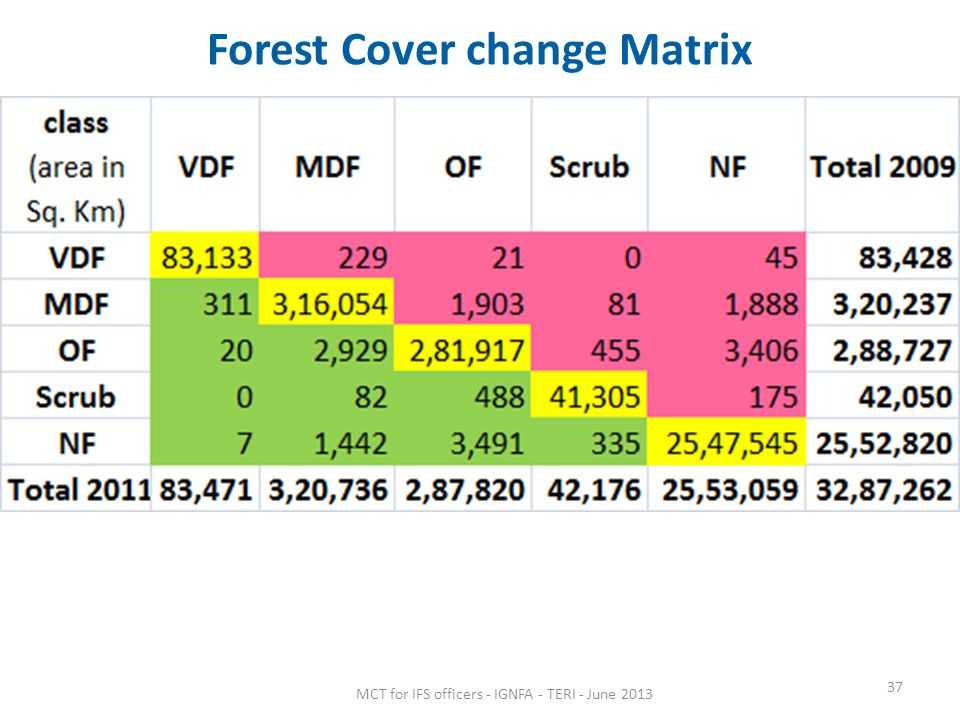 Forest Cover change Matrix MCT for IFS officers - IGNFA - TERI - June 2013 37