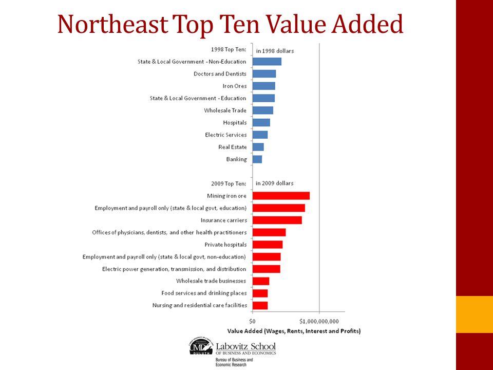 Northeast Top Ten Value Added