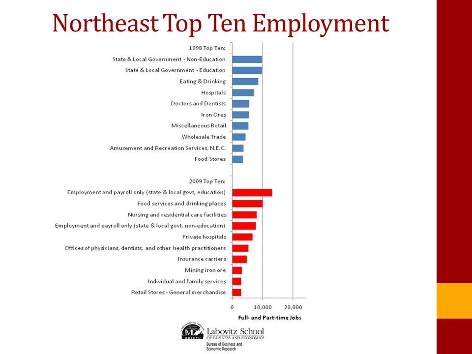 Northeast Top Ten Employment