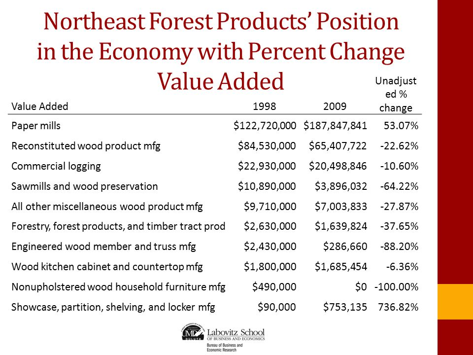 Northeast Forest Products' Position in the Economy with Percent Change Value Added Value Added19982009 Unadjust ed % change Paper mills$122,720,000$187,847,84153.07% Reconstituted wood product mfg$84,530,000$65,407,722-22.62% Commercial logging$22,930,000$20,498,846-10.60% Sawmills and wood preservation$10,890,000$3,896,032-64.22% All other miscellaneous wood product mfg$9,710,000$7,003,833-27.87% Forestry, forest products, and timber tract prod$2,630,000$1,639,824-37.65% Engineered wood member and truss mfg$2,430,000$286,660-88.20% Wood kitchen cabinet and countertop mfg$1,800,000$1,685,454-6.36% Nonupholstered wood household furniture mfg$490,000$0-100.00% Showcase, partition, shelving, and locker mfg$90,000$753,135736.82%
