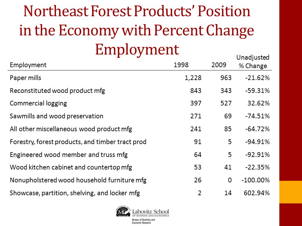 Employment19982009 Unadjusted % Change Paper mills1,228963-21.62% Reconstituted wood product mfg843343-59.31% Commercial logging39752732.62% Sawmills and wood preservation27169-74.51% All other miscellaneous wood product mfg24185-64.72% Forestry, forest products, and timber tract prod915-94.91% Engineered wood member and truss mfg645-92.91% Wood kitchen cabinet and countertop mfg5341-22.35% Nonupholstered wood household furniture mfg260-100.00% Showcase, partition, shelving, and locker mfg214602.94% Northeast Forest Products' Position in the Economy with Percent Change Employment