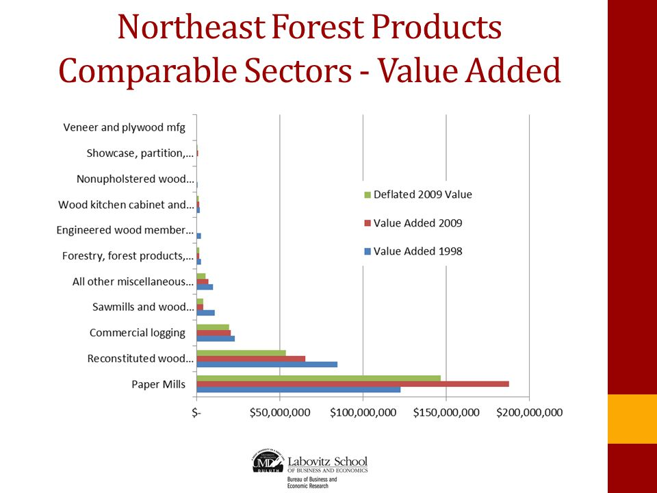 Northeast Forest Products Comparable Sectors - Value Added