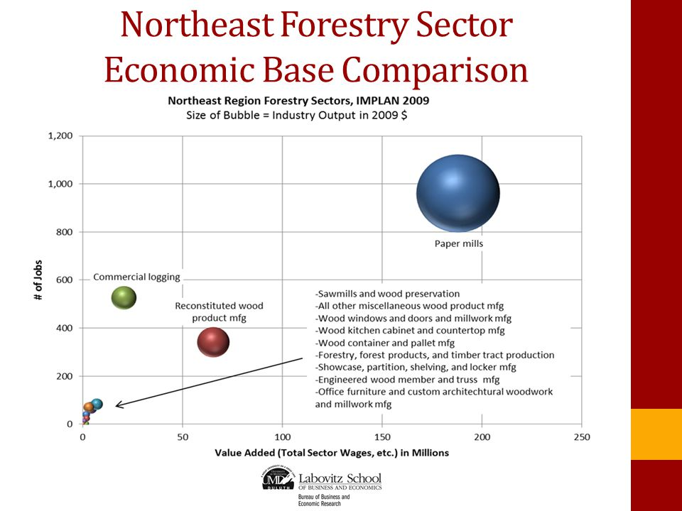 Northeast Forestry Sector Economic Base Comparison