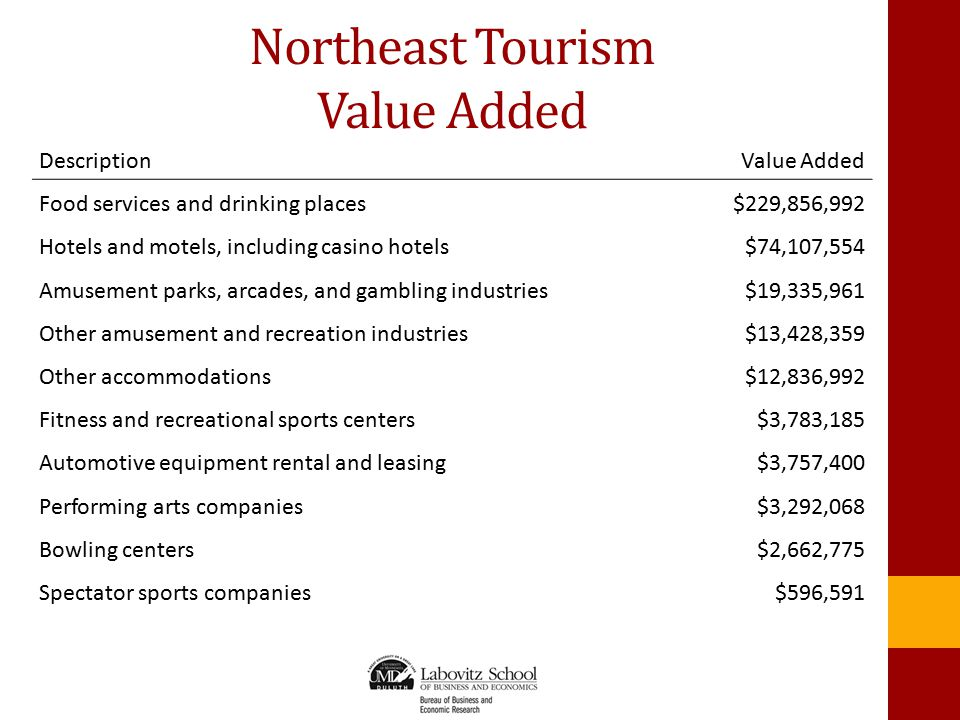 Northeast Tourism Value Added DescriptionValue Added Food services and drinking places$229,856,992 Hotels and motels, including casino hotels$74,107,554 Amusement parks, arcades, and gambling industries$19,335,961 Other amusement and recreation industries$13,428,359 Other accommodations$12,836,992 Fitness and recreational sports centers$3,783,185 Automotive equipment rental and leasing$3,757,400 Performing arts companies$3,292,068 Bowling centers$2,662,775 Spectator sports companies$596,591