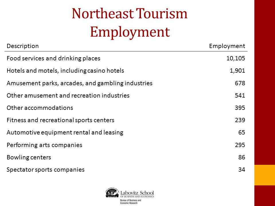 Northeast Tourism Employment DescriptionEmployment Food services and drinking places10,105 Hotels and motels, including casino hotels1,901 Amusement p