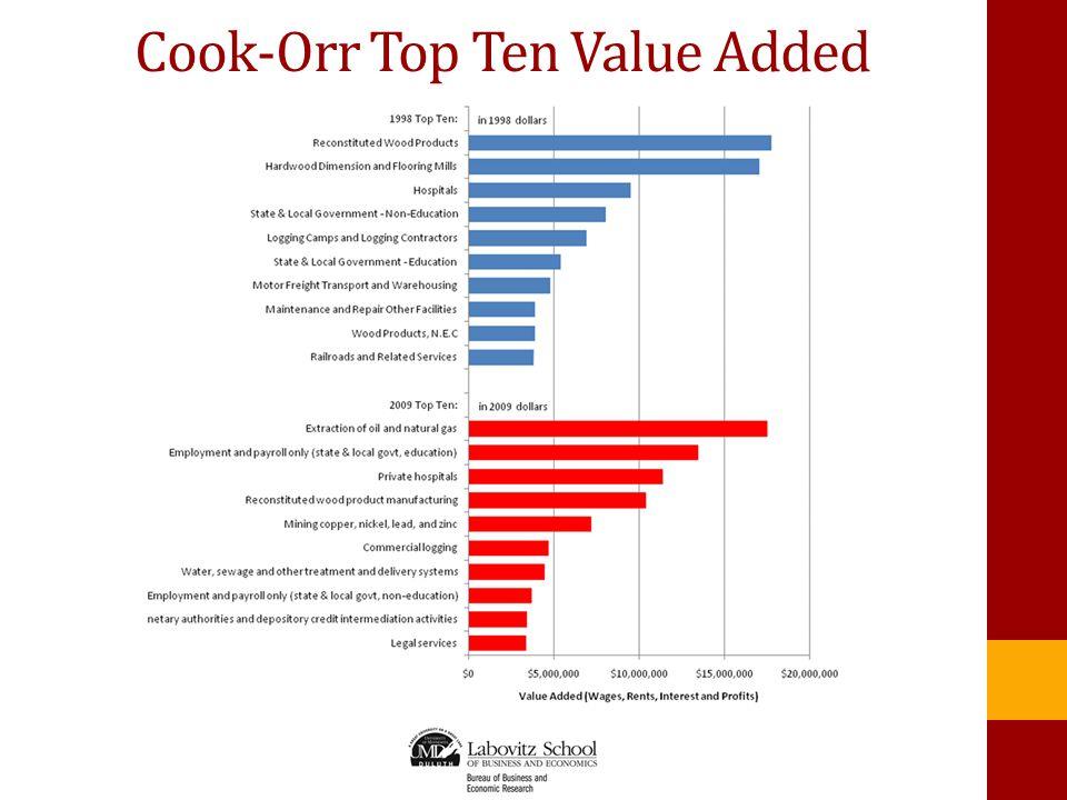 Cook-Orr Top Ten Value Added