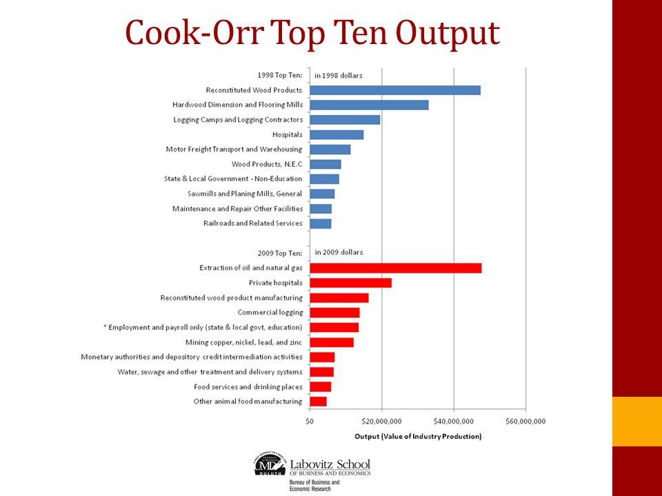 Cook-Orr Top Ten Output