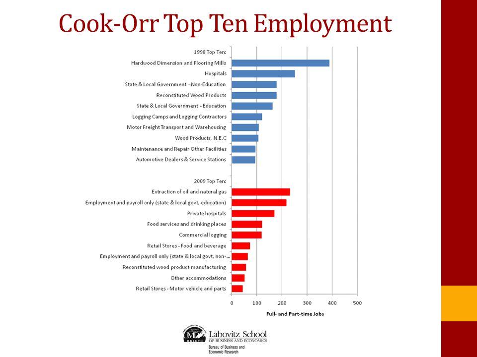 Cook-Orr Top Ten Employment