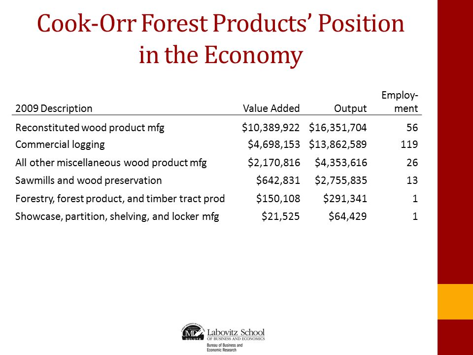 Cook-Orr Forest Products' Position in the Economy 2009 DescriptionValue AddedOutput Employ- ment Reconstituted wood product mfg$10,389,922$16,351,70456 Commercial logging$4,698,153$13,862,589119 All other miscellaneous wood product mfg$2,170,816$4,353,61626 Sawmills and wood preservation$642,831$2,755,83513 Forestry, forest product, and timber tract prod$150,108$291,3411 Showcase, partition, shelving, and locker mfg$21,525$64,4291