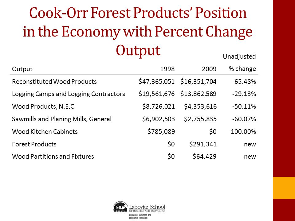 Cook-Orr Forest Products' Position in the Economy with Percent Change Output Output19982009 Unadjusted % change Reconstituted Wood Products$47,365,051$16,351,704-65.48% Logging Camps and Logging Contractors$19,561,676$13,862,589-29.13% Wood Products, N.E.C$8,726,021$4,353,616-50.11% Sawmills and Planing Mills, General$6,902,503$2,755,835-60.07% Wood Kitchen Cabinets$785,089$0-100.00% Forest Products$0$291,341 new Wood Partitions and Fixtures$0$64,429 new