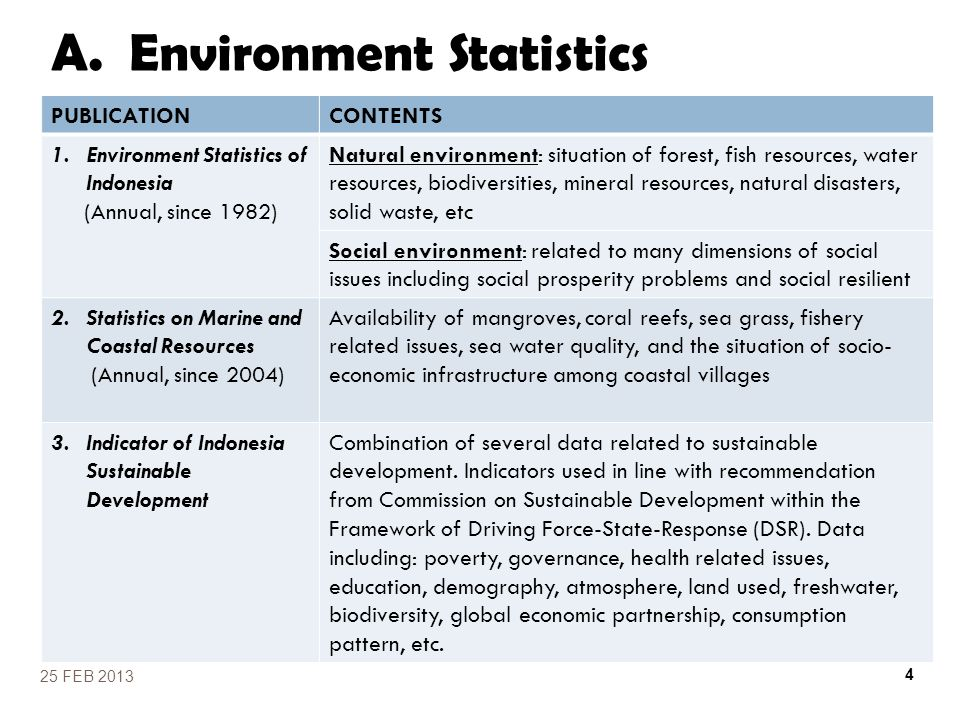 A.Environment Statistics PUBLICATIONCONTENTS 1.Environment Statistics of Indonesia (Annual, since 1982) Natural environment: situation of forest, fish