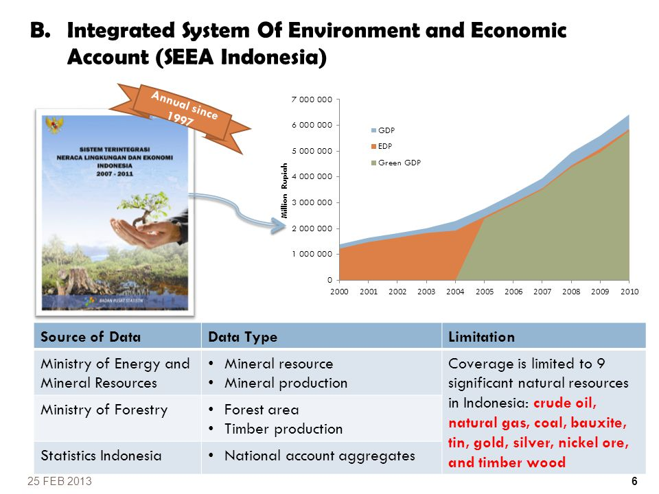 B.Integrated System Of Environment and Economic Account (SEEA Indonesia) Source of DataData TypeLimitation Ministry of Energy and Mineral Resources Mi