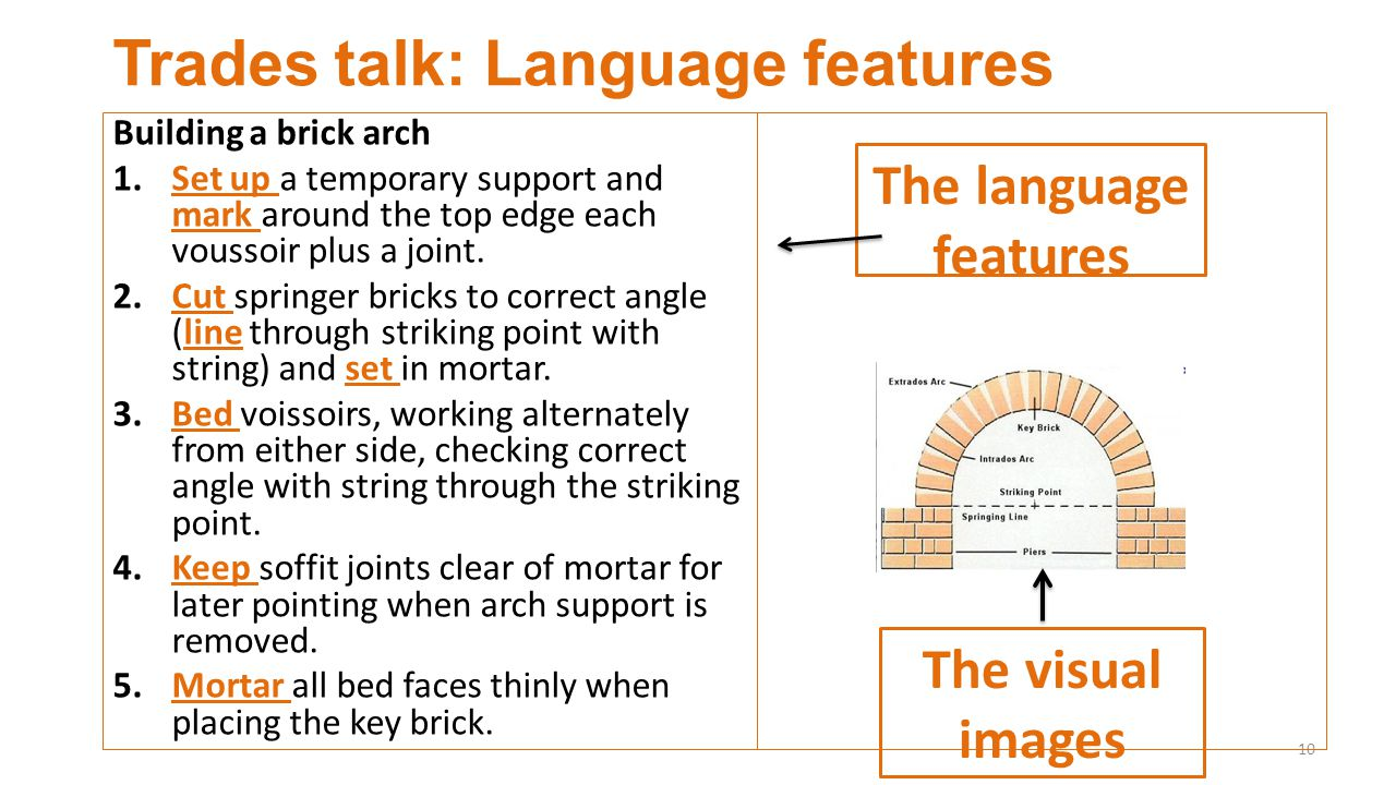 Trades talk: Language features Building a brick arch 1.Set up a temporary support and mark around the top edge each voussoir plus a joint.