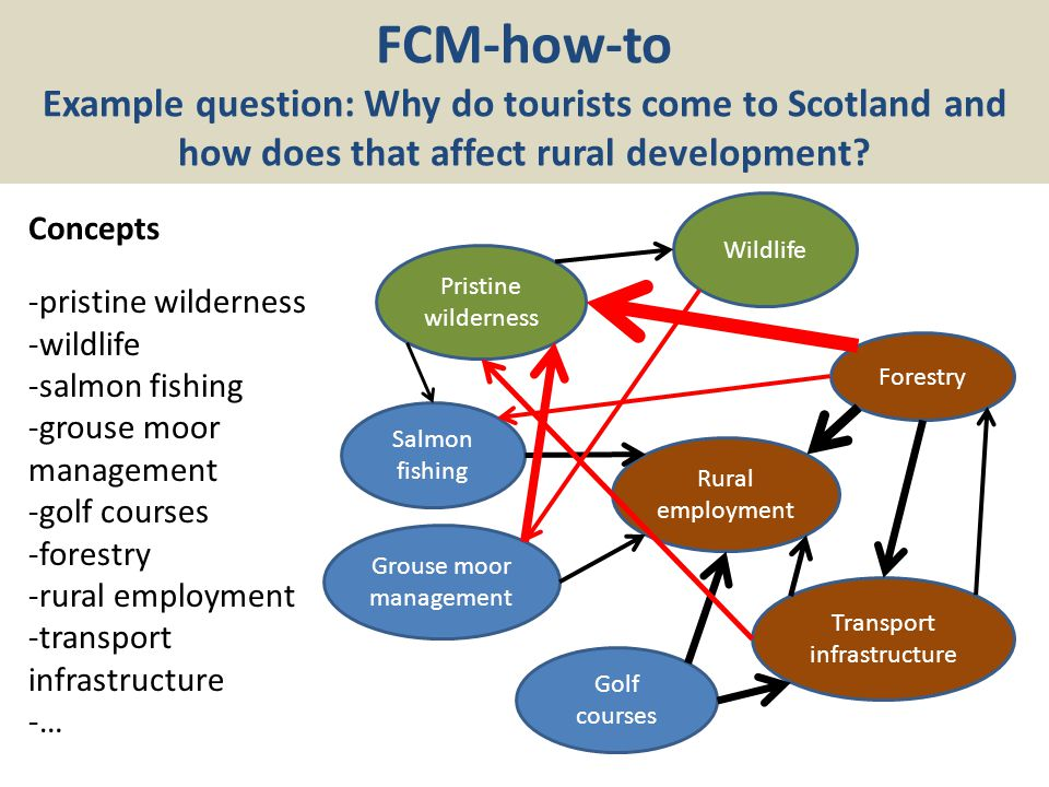 FCM-how-to Example question: Why do tourists come to Scotland and how does that affect rural development.