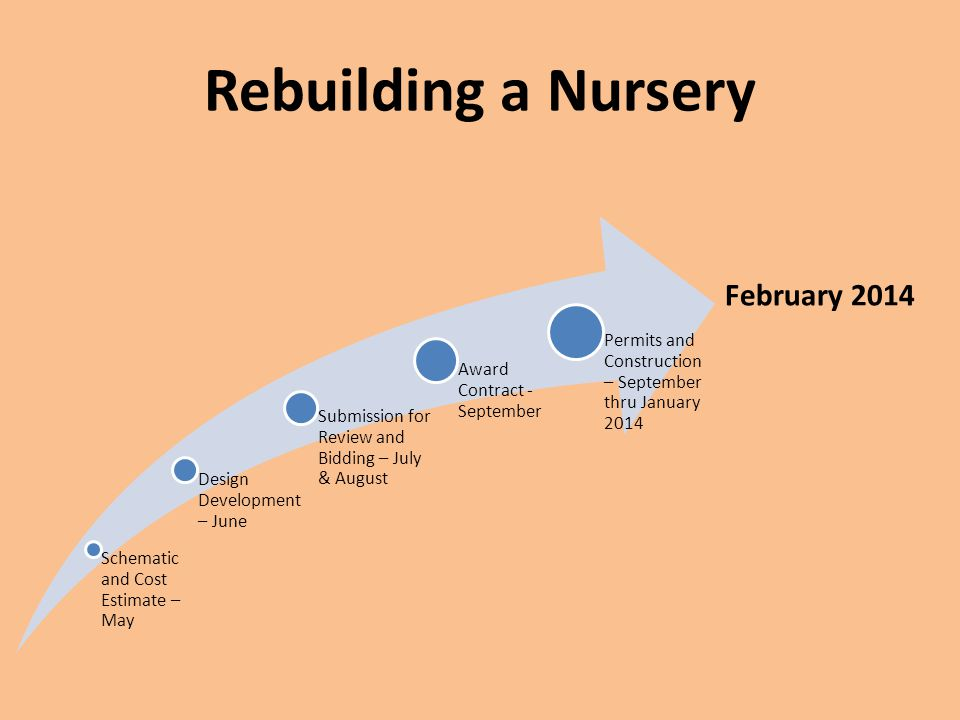 Rebuilding a Nursery Schematic and Cost Estimate – May Design Development – June Submission for Review and Bidding – July & August Award Contract - September Permits and Construction – September thru January 2014 February 2014