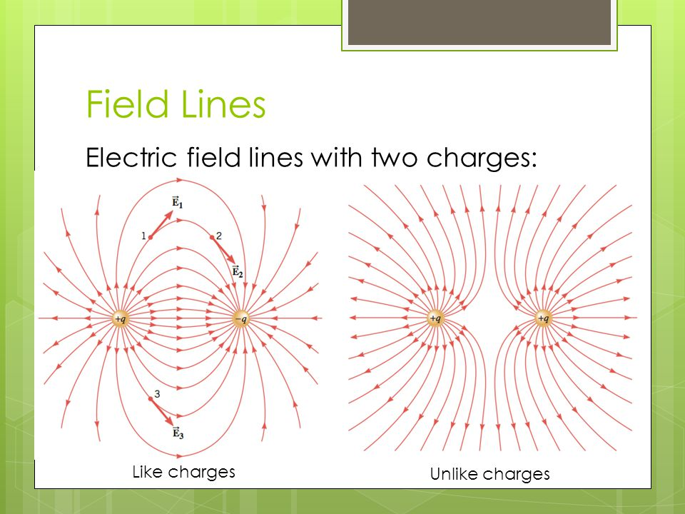 Field Lines Electric field lines with two charges: Like charges Unlike charges