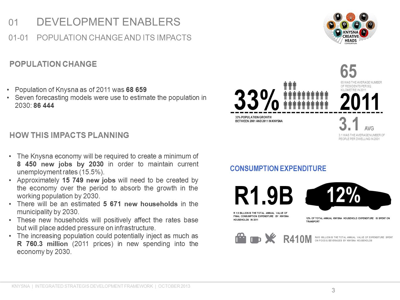 3 01 DEVELOPMENT ENABLERS 01-01POPULATION CHANGE AND ITS IMPACTS POPULATION CHANGE Population of Knysna as of 2011 was 68 659 Seven forecasting models were use to estimate the population in 2030: 86 444 33% 2011 65 65 WAS THE AVERAGE NUMBER OF RESIDENTS PER SQ.