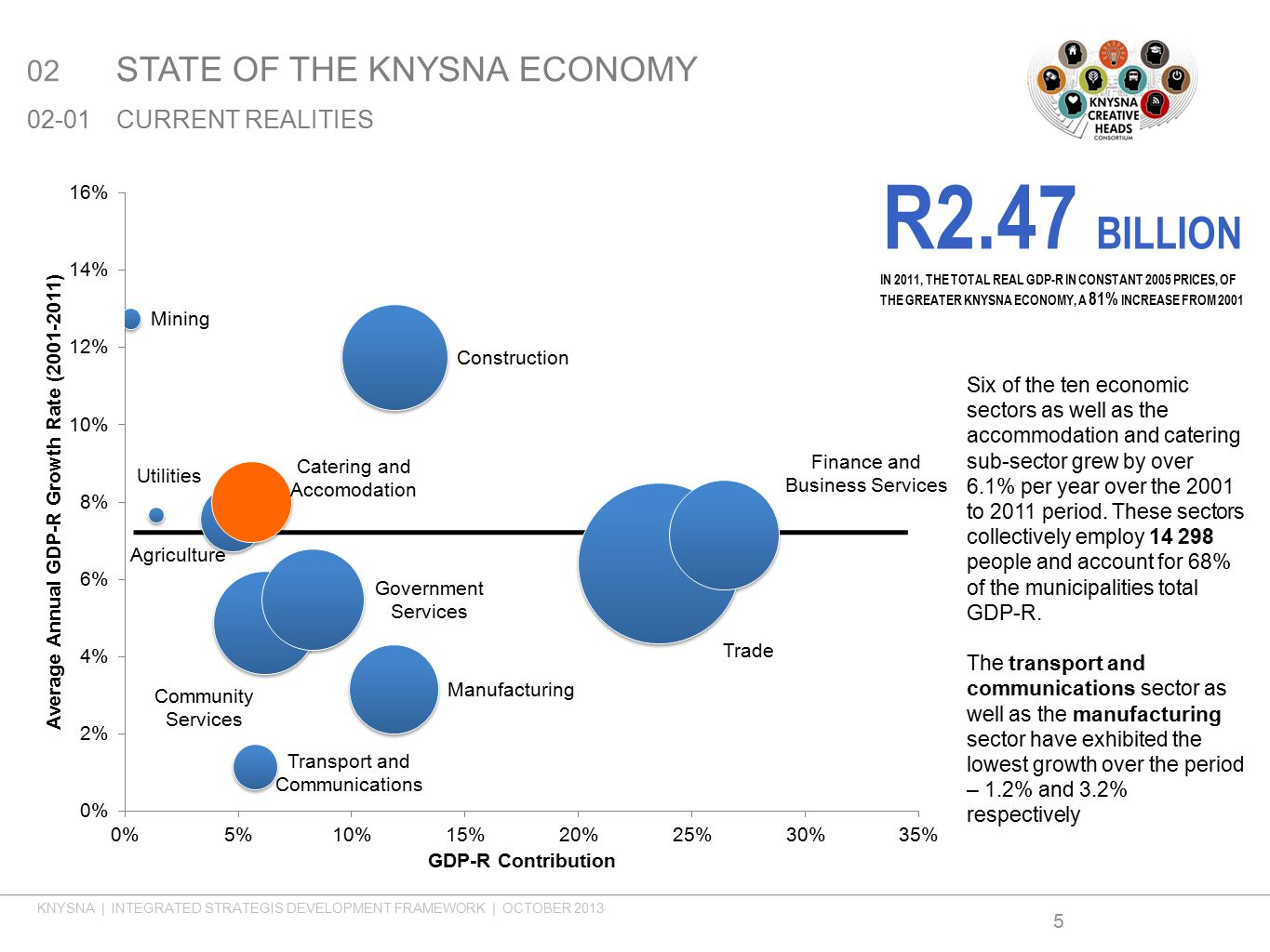 Six of the ten economic sectors as well as the accommodation and catering sub-sector grew by over 6.1% per year over the 2001 to 2011 period.