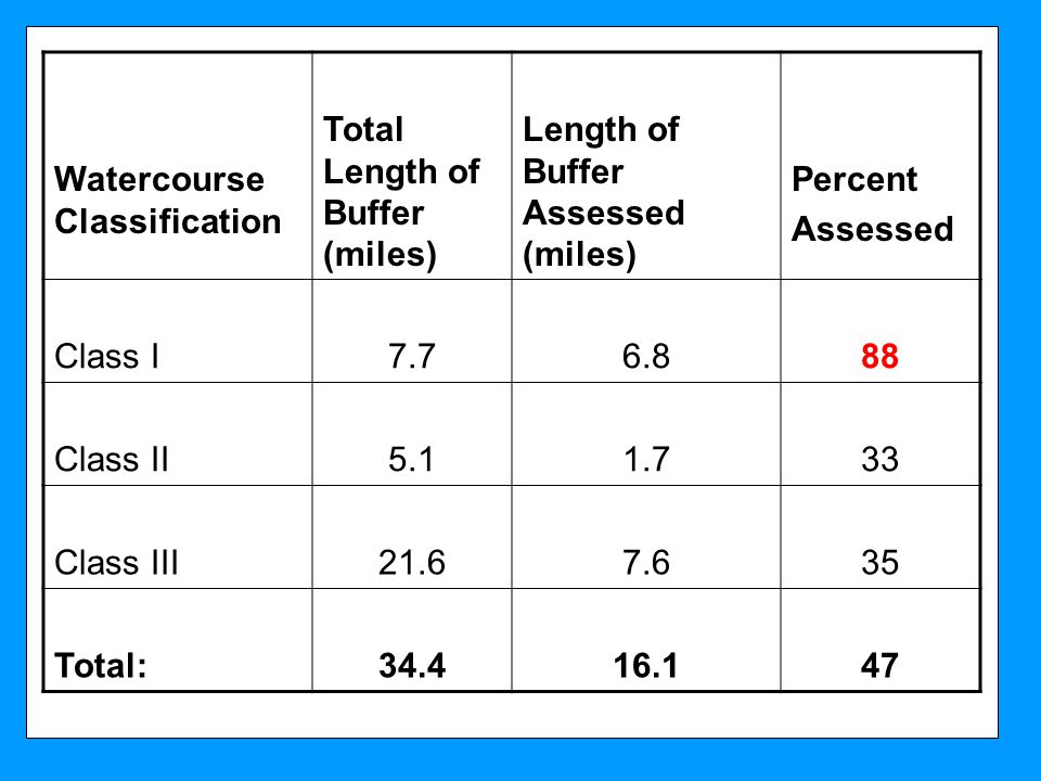 Watercourse Classification Total Length of Buffer (miles) Length of Buffer Assessed (miles) Percent Assessed Class I7.76.888 Class II5.11.733 Class III21.67.635 Total:34.416.147
