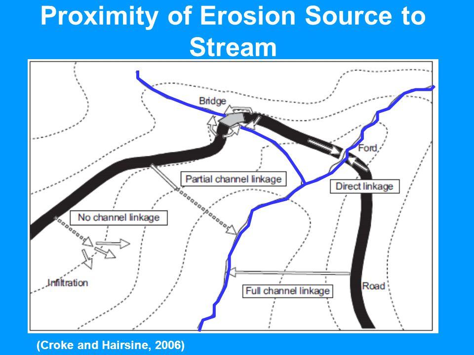 Proximity of Erosion Source to Stream (Croke and Hairsine, 2006)