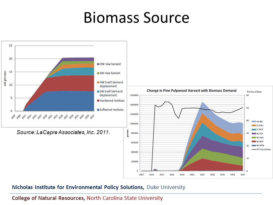 Nicholas Institute for Environmental Policy Solutions, Duke University College of Natural Resources, North Carolina State University Biomass Source & Price Change 1 milgrnton/yr 0% residues decades 1-3 1 milgrnton/yr 40% residues decades 1-3