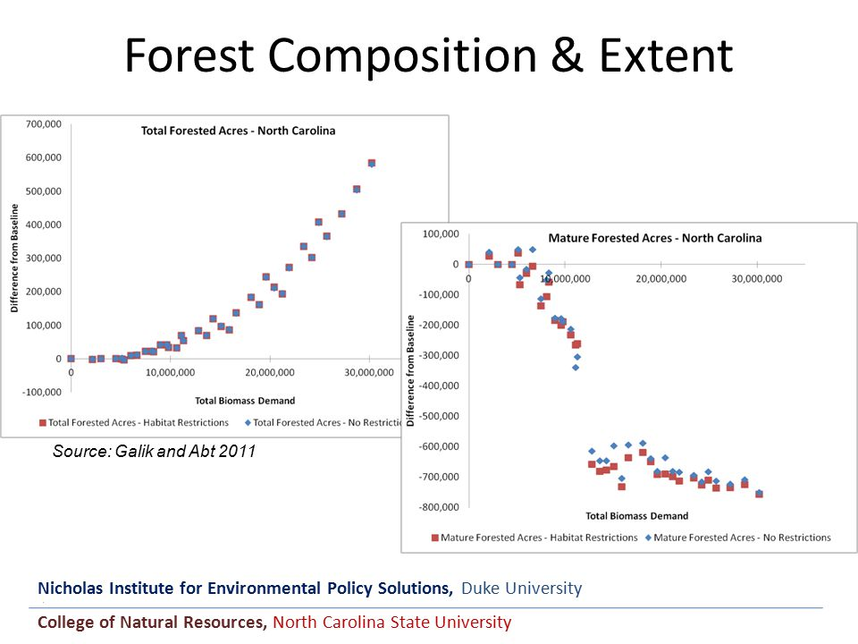 Nicholas Institute for Environmental Policy Solutions, Duke University College of Natural Resources, North Carolina State University Forest Composition & Extent Source: Galik and Abt 2011