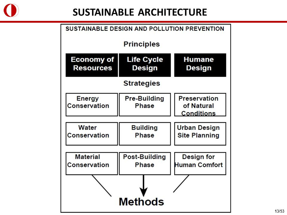 SUSTAINABLE ARCHITECTURE 13/53