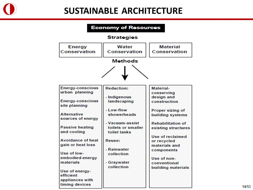 SUSTAINABLE ARCHITECTURE 14/53