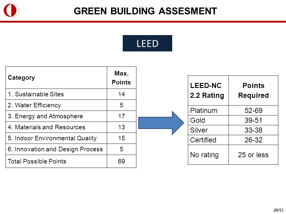 LEED Category Max. Points 1. Sustainable Sites14 2. Water Efficiency5 3. Energy and Atmosphere17 4. Materials and Resources13 5. Indoor Environmental