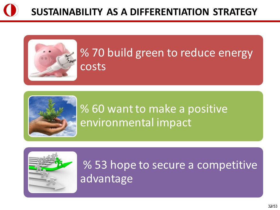 % 70 build green to reduce energy costs % 60 want to make a positive environmental impact % 53 hope to secure a competitive advantage SUSTAINABILITY AS A DIFFERENTIATION STRATEGY 32/53