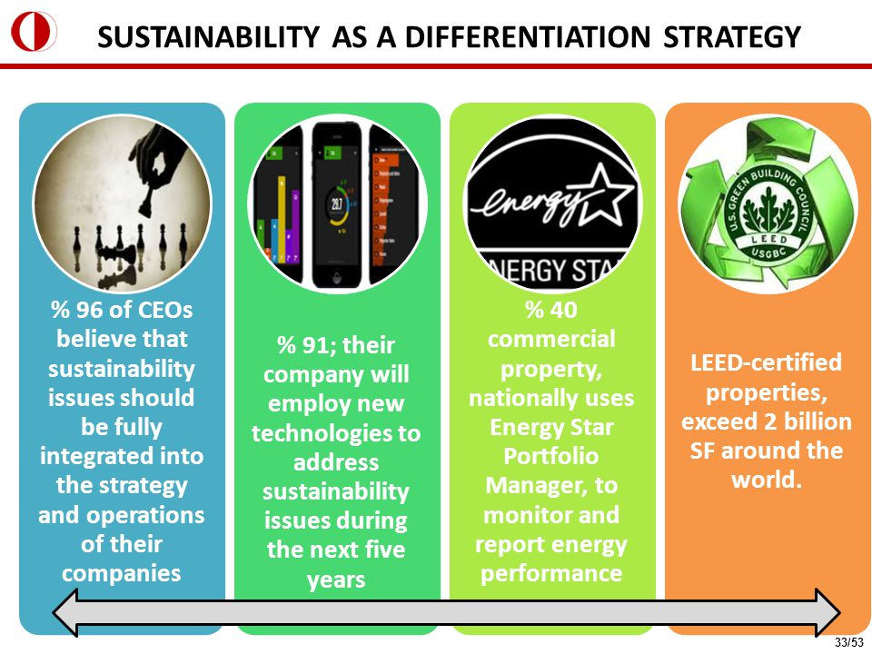 % 96 of CEOs believe that sustainability issues should be fully integrated into the strategy and operations of their companies % 91; their company will employ new technologies to address sustainability issues during the next five years % 40 commercial property, nationally uses Energy Star Portfolio Manager, to monitor and report energy performance LEED-certified properties, exceed 2 billion SF around the world.