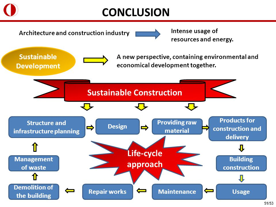 CONCLUSION A new perspective, containing environmental and economical development together. Architecture and construction industry Intense usage of re