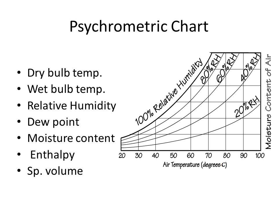 Psychrometric Chart Dry bulb temp. Wet bulb temp. Relative Humidity Dew point Moisture content Enthalpy Sp. volume