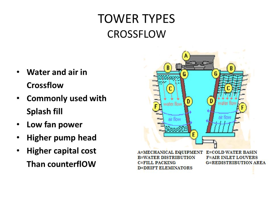 TOWER TYPES CROSSFLOW Water and air in Crossflow Commonly used with Splash fill Low fan power Higher pump head Higher capital cost Than counterflOW