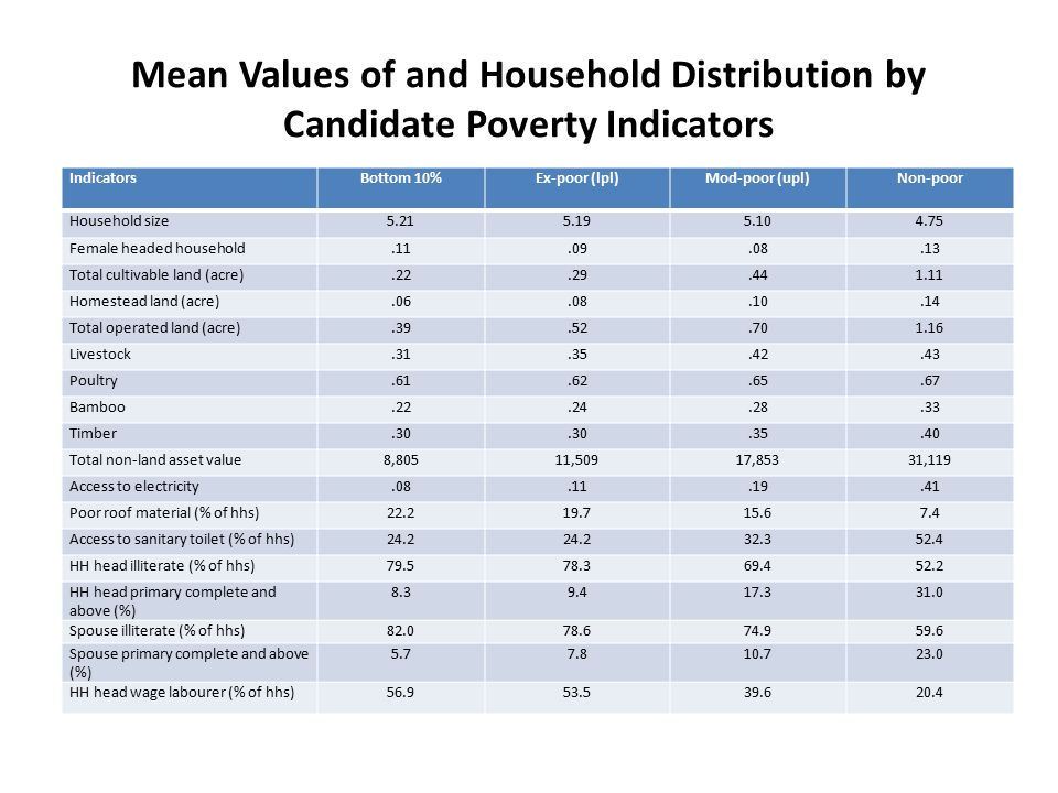 Mean Values of and Household Distribution by Candidate Poverty Indicators IndicatorsBottom 10%Ex-poor (lpl)Mod-poor (upl)Non-poor Household size5.215.195.104.75 Female headed household.11.09.08.13 Total cultivable land (acre).22.29.441.11 Homestead land (acre).06.08.10.14 Total operated land (acre).39.52.701.16 Livestock.31.35.42.43 Poultry.61.62.65.67 Bamboo.22.24.28.33 Timber.30.35.40 Total non-land asset value8,80511,50917,85331,119 Access to electricity.08.11.19.41 Poor roof material (% of hhs)22.219.715.67.4 Access to sanitary toilet (% of hhs)24.2 32.352.4 HH head illiterate (% of hhs)79.578.369.452.2 HH head primary complete and above (%) 8.39.417.331.0 Spouse illiterate (% of hhs)82.078.674.959.6 Spouse primary complete and above (%) 5.77.810.723.0 HH head wage labourer (% of hhs)56.953.539.620.4