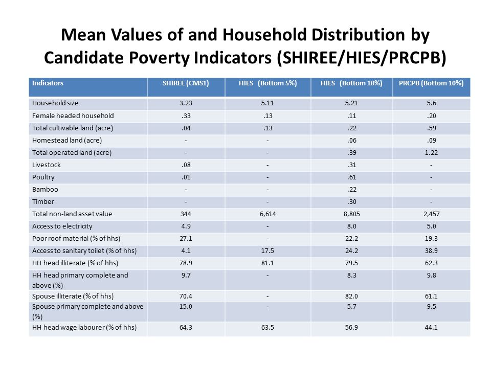 Mean Values of and Household Distribution by Candidate Poverty Indicators (SHIREE/HIES/PRCPB) IndicatorsSHIREE (CMS1)HIES (Bottom 5%)HIES (Bottom 10%)PRCPB (Bottom 10%) Household size3.235.115.215.6 Female headed household.33.13.11.20 Total cultivable land (acre).04.13.22.59 Homestead land (acre)--.06.09 Total operated land (acre)--.391.22 Livestock.08-.31- Poultry.01-.61- Bamboo--.22- Timber--.30- Total non-land asset value3446,6148,8052,457 Access to electricity4.9-8.05.0 Poor roof material (% of hhs)27.1-22.219.3 Access to sanitary toilet (% of hhs)4.117.524.238.9 HH head illiterate (% of hhs)78.981.179.562.3 HH head primary complete and above (%) 9.7-8.39.8 Spouse illiterate (% of hhs)70.4-82.061.1 Spouse primary complete and above (%) 15.0-5.79.5 HH head wage labourer (% of hhs)64.363.556.944.1