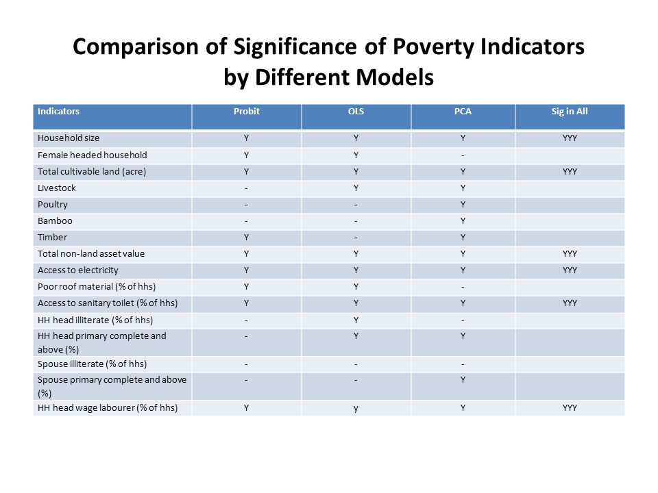 Comparison of Significance of Poverty Indicators by Different Models IndicatorsProbitOLSPCASig in All Household sizeYYYYYY Female headed householdYY- Total cultivable land (acre)YYYYYY Livestock-YY Poultry--Y Bamboo--Y TimberY-Y Total non-land asset valueYYYYYY Access to electricityYYYYYY Poor roof material (% of hhs)YY- Access to sanitary toilet (% of hhs)YYYYYY HH head illiterate (% of hhs)-Y- HH head primary complete and above (%) -YY Spouse illiterate (% of hhs)--- Spouse primary complete and above (%) --Y HH head wage labourer (% of hhs)YyYYYY