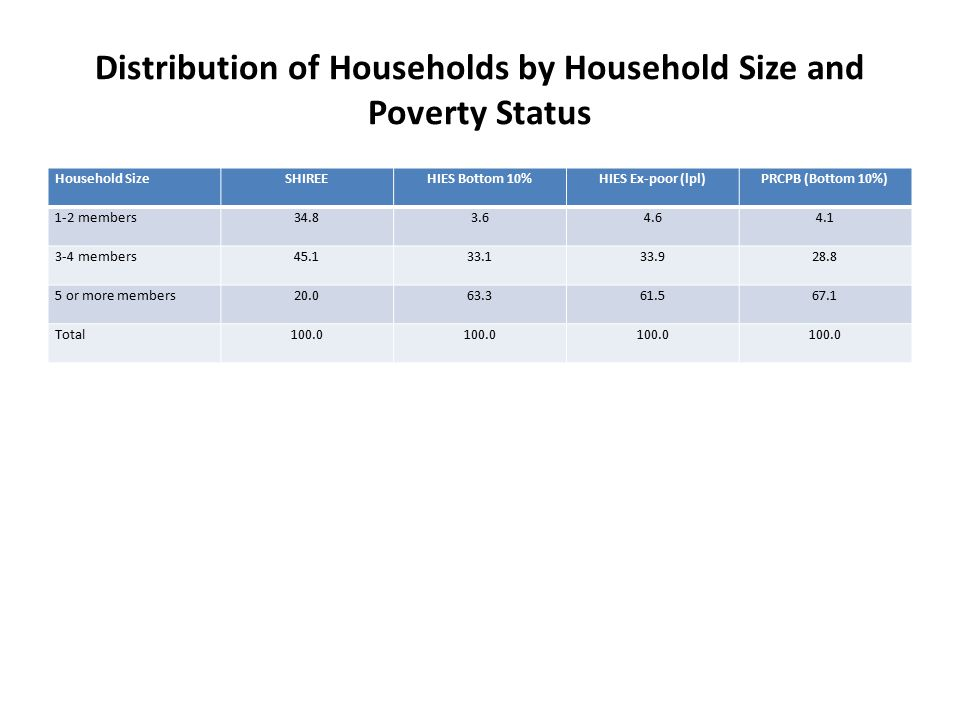 Distribution of Households by Household Size and Poverty Status Household SizeSHIREEHIES Bottom 10%HIES Ex-poor (lpl)PRCPB (Bottom 10%) 1-2 members34.83.64.64.1 3-4 members45.133.133.928.8 5 or more members20.063.361.567.1 Total100.0