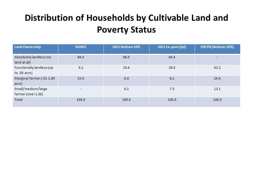 Distribution of Households by Cultivable Land and Poverty Status Land OwnershipSHIREEHIES Bottom 10%HIES Ex-poor (lpl)PRCPB (Bottom 10%) Absolutely landless (no land at all) 84.468.564.4- Functionally landless (up to.50 acre) 0.219.420.062.3 Marginal farmer (.51-1.00 acre) 15.46.08.124.6 Small/medium/large farmer (over 1.00) -6.17.513.1 Total100.0