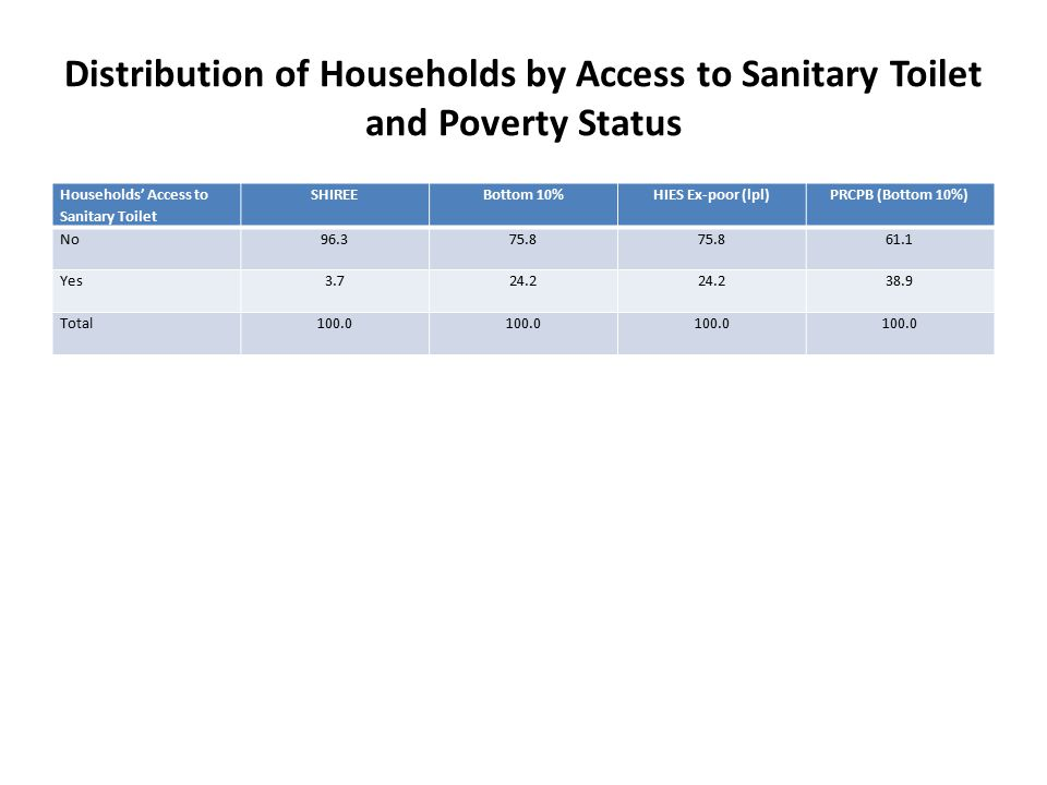 Distribution of Households by Access to Sanitary Toilet and Poverty Status Households' Access to Sanitary Toilet SHIREEBottom 10%HIES Ex-poor (lpl)PRCPB (Bottom 10%) No96.375.8 61.1 Yes3.724.2 38.9 Total100.0