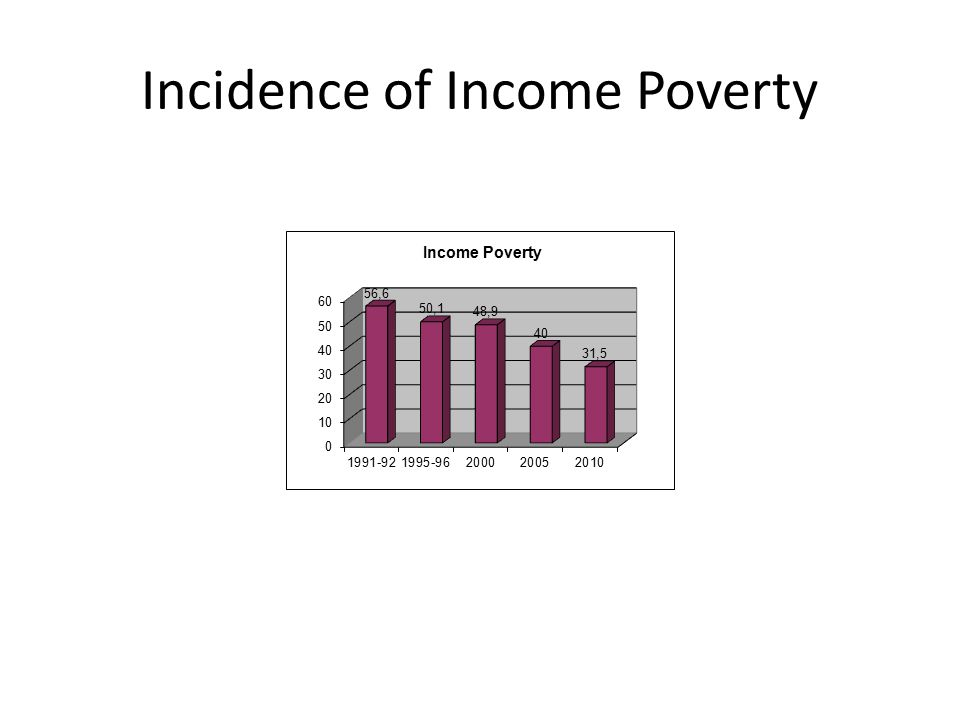 Incidence of Income Poverty