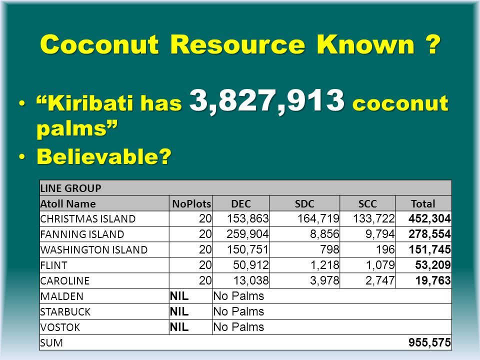 Coconut Resource Known .