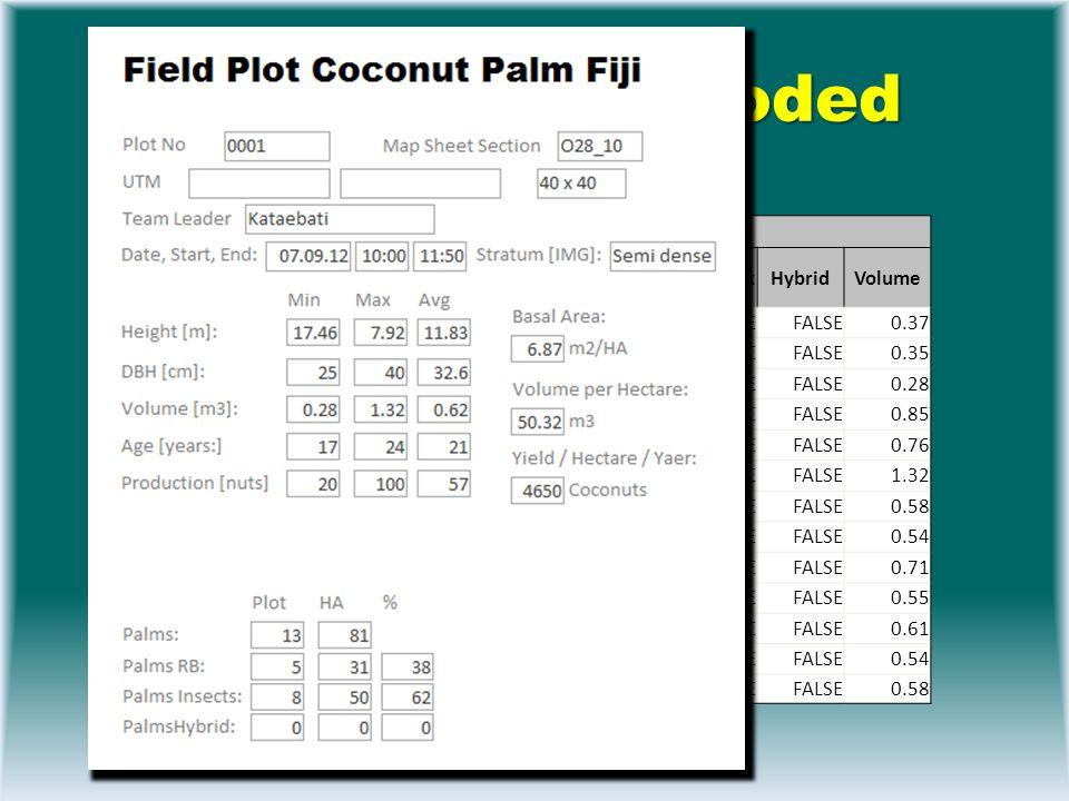 Calculation is Coded Palm Measurements Input PlotNo PalmNo AngleDown AngleUp DistanceDown DBH Length11Leave NoCoconutsB1NoCoconutsB2NoCoconutsB3 Hybrid CoconutBeetle StickInsect 116.6182951434FALSETRUEFALSE 126.21831427810FALSE 137.2172552212FALSE 14-09.2223582642FALSE 158.4223591543FALSE TRUE 16-0121940117443FALSETRUE 17-09193273464FALSE TRUE 1810153087563FALSE TRUE 197.8223575469FALSE TRUE 1107.8203175554FALSETRUE 1118.6183474586FALSETRUE 1128163480666FALSETRUEFALSE 1137.8173570444FALSE TRUE Value per Palm Palm_IDDBHHeightAgeFertilityRB_AttackSI_AttackHybridVolume 0001_00129.49.09283.67TRUEFALSE 0.37 0001_00230.77.92298.33FALSE 0.35 0001_003259.35281.67FALSE 0.28 0001_00434.814.83284FALSE 0.85 0001_00534.513.64254FALSETRUEFALSE0.76 0001_0064017.46253.67TRUE FALSE1.32 0001_00731.512.46274.67FALSETRUEFALSE0.58 0001_00830.212.64254.67FALSETRUEFALSE0.54 0001_00934.812.4276.33FALSETRUEFALSE0.71 0001_01031.112.16264.67TRUE FALSE0.55 0001_01133.611.47256.33TRUE FALSE0.61 0001_012349.97226TRUEFALSE 0.54 0001_01334.610.36254FALSETRUEFALSE0.58