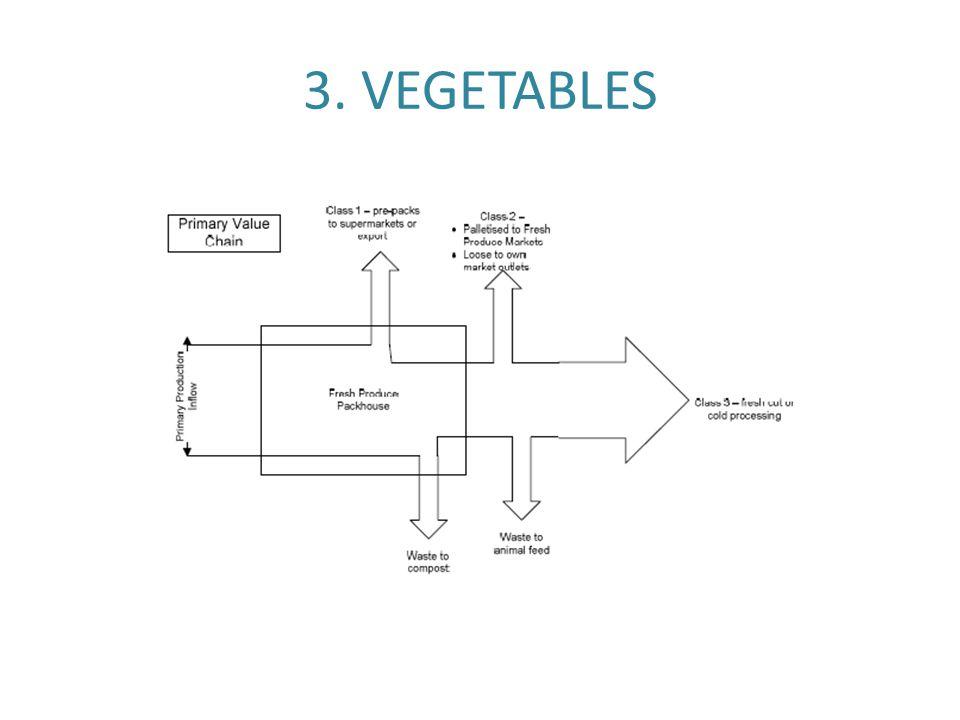 3. VEGETABLES