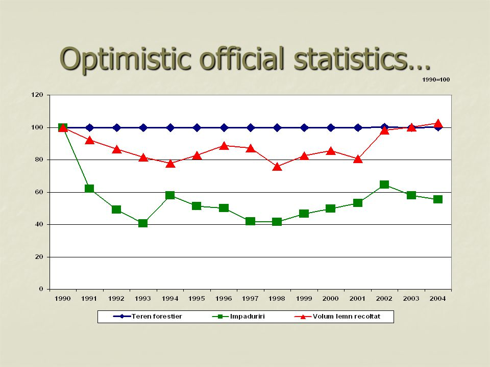 Optimistic official statistics…